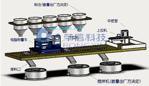 耐火材料自动配料控制系统(计算机plc全自动配料系统,多种物料全自动